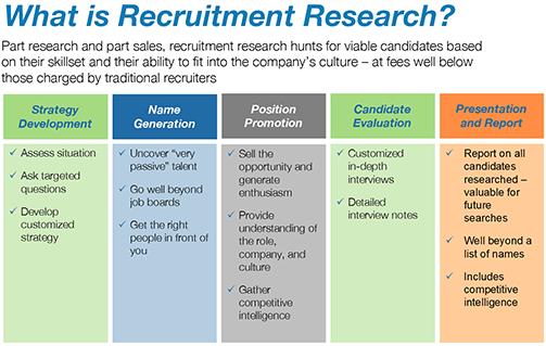 recruitment research